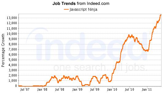 JavaScript ninja Jobs at Indeed.com