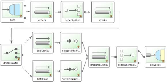 Spring Integration Sample