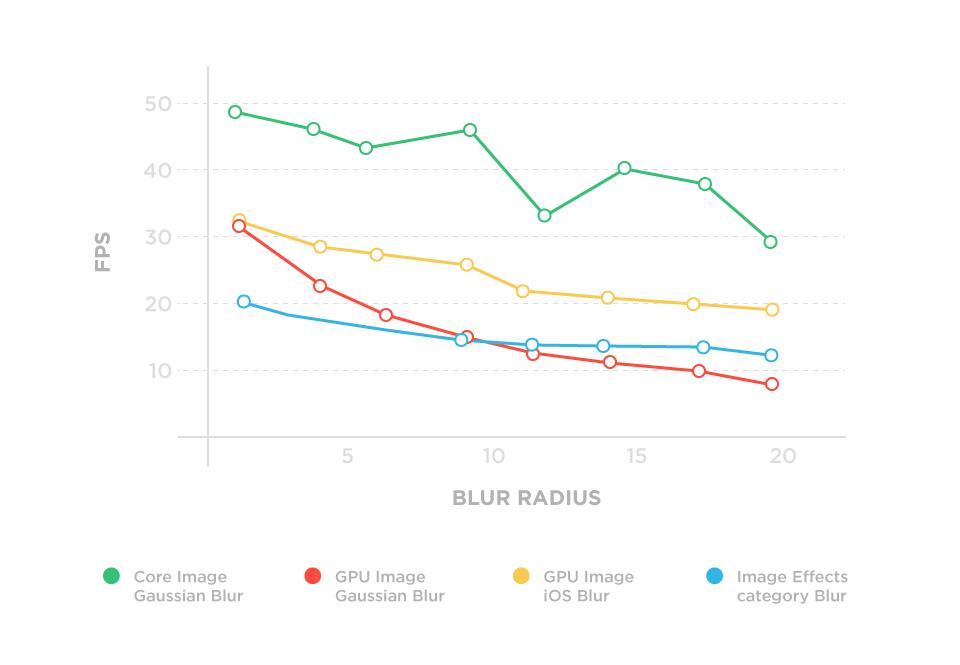 iPhone 5C blurring speed