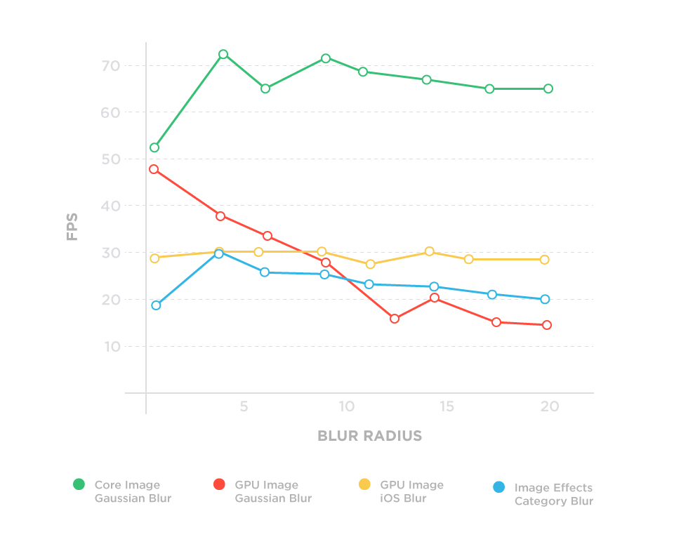 iPhone 5S blurring speed