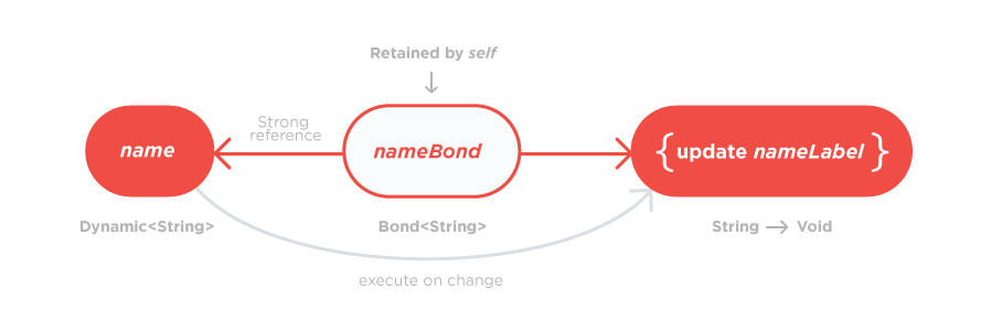 Solving the binding problem with Swift • Five