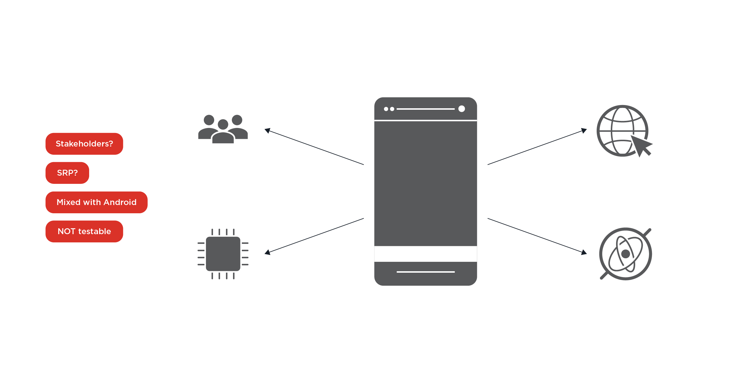 android architecture part 2 - 2