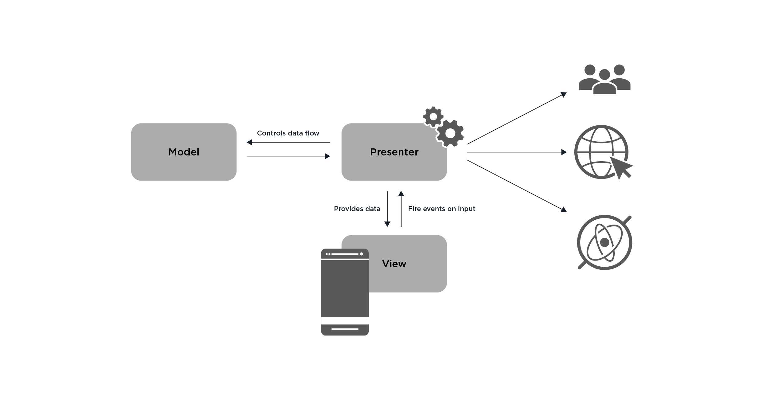 android architecture part 1 - 3