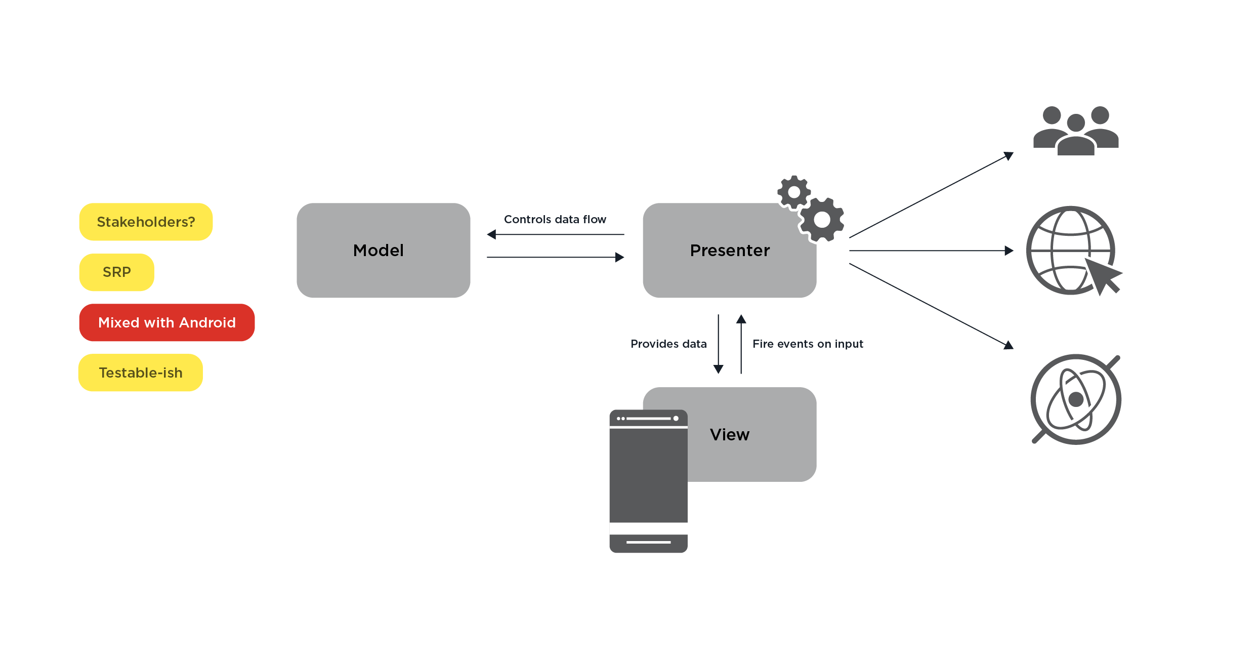 android architecture part 1 - 4
