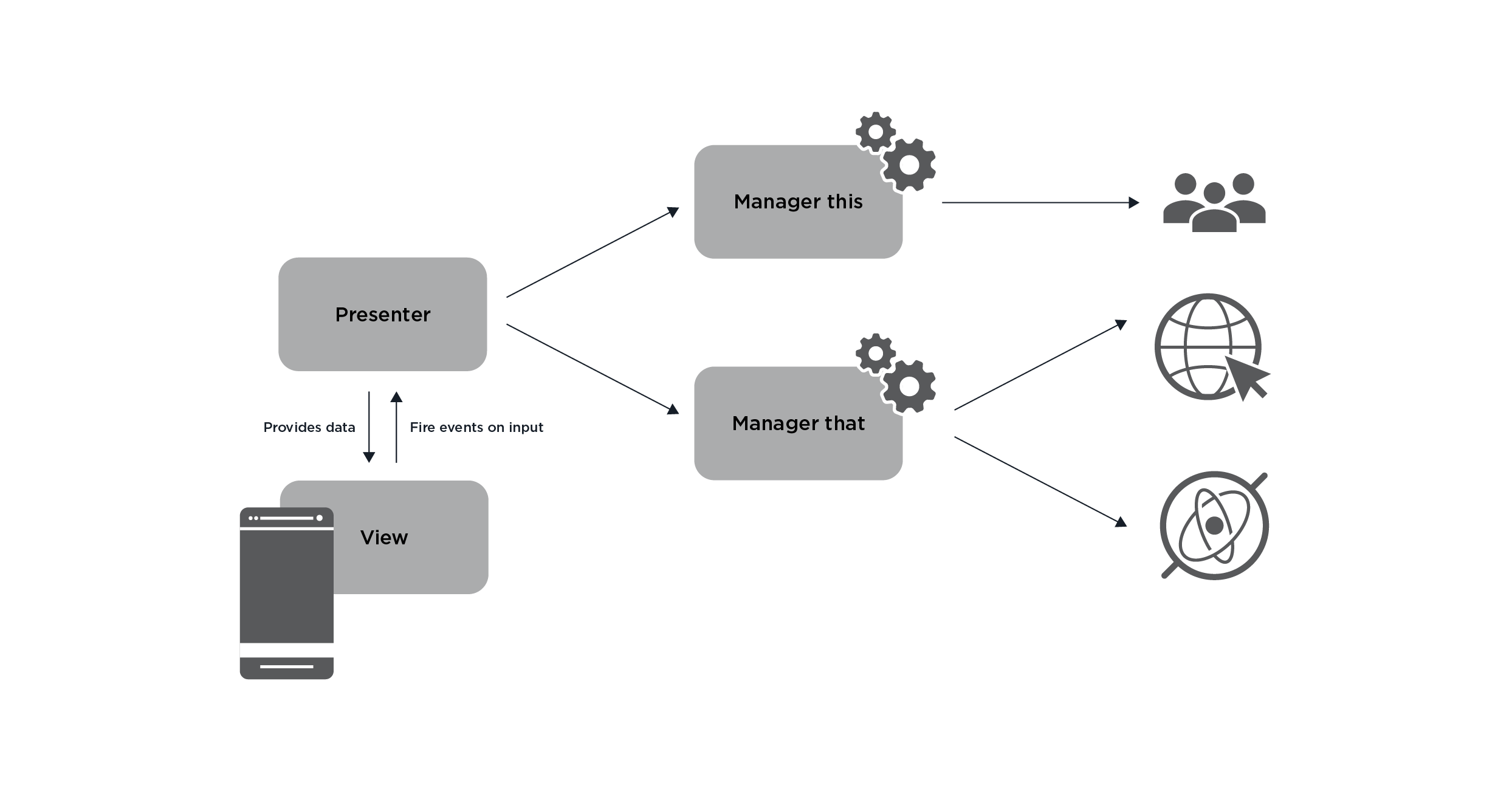 android architecture part 1 - 5