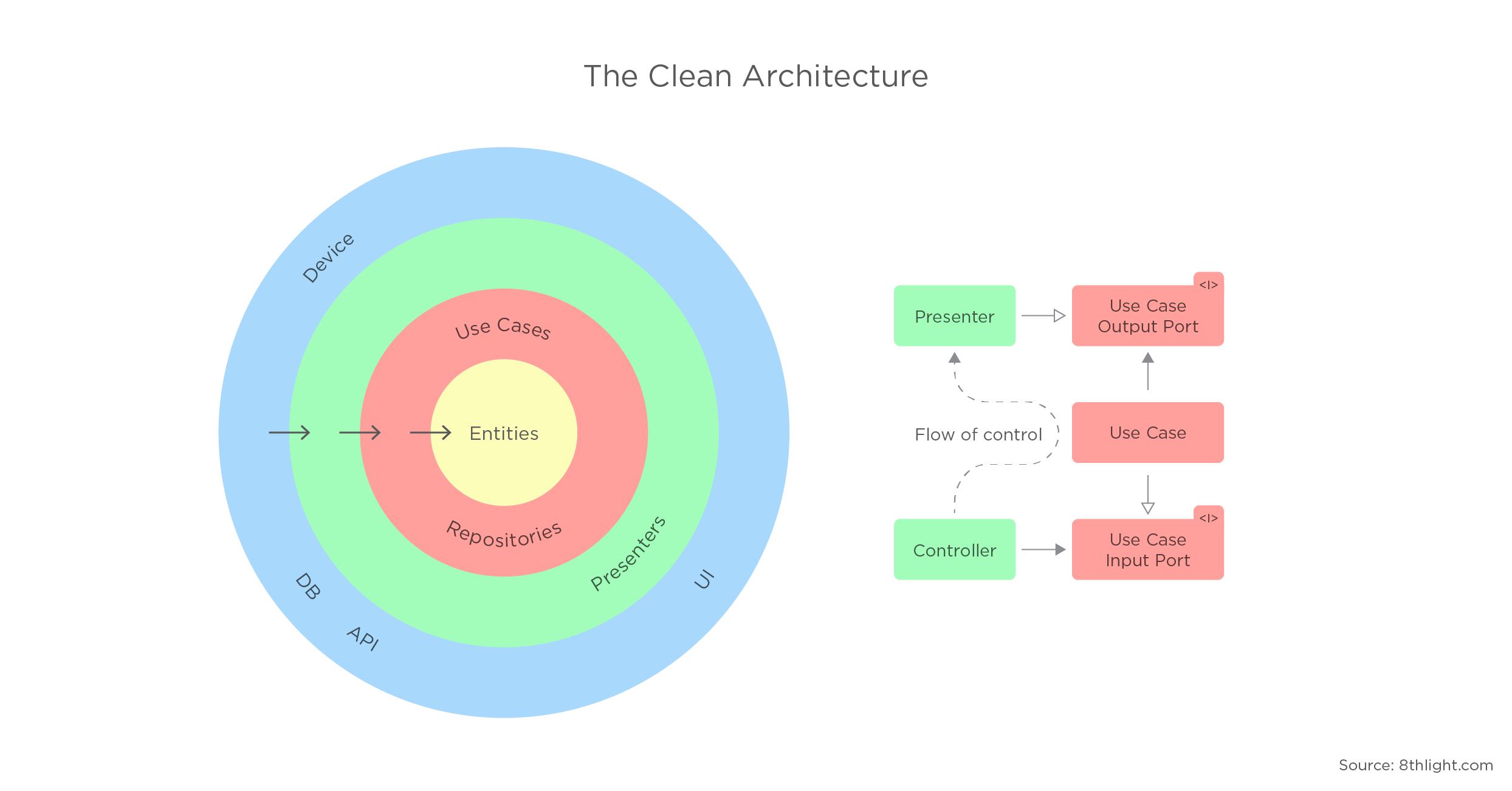 clean architecture - 1