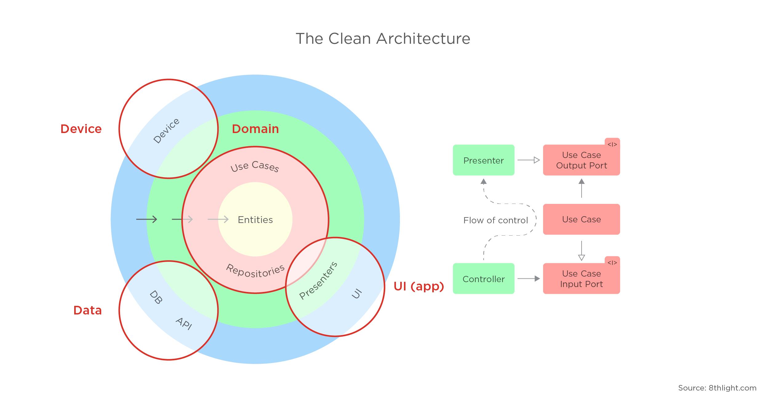 clean architecture - 2