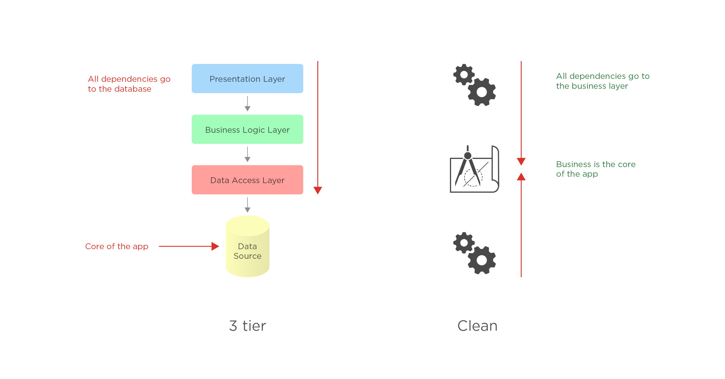 Android architecture part 2 the clean architecture five you can see in the diagram that all dependencies in the standard three tier architecture go to the database that means that abstraction and dependency ccuart