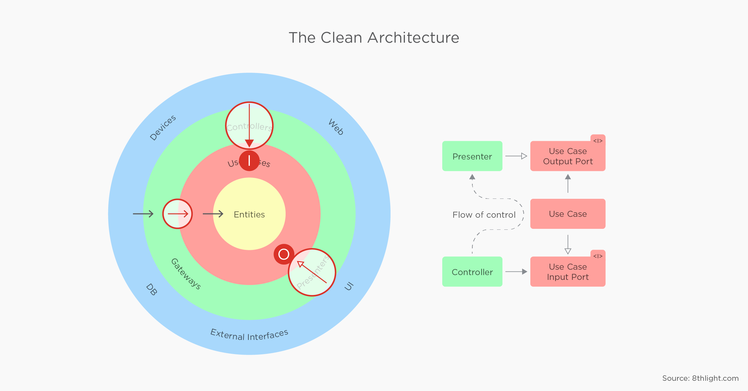 clean android architecture