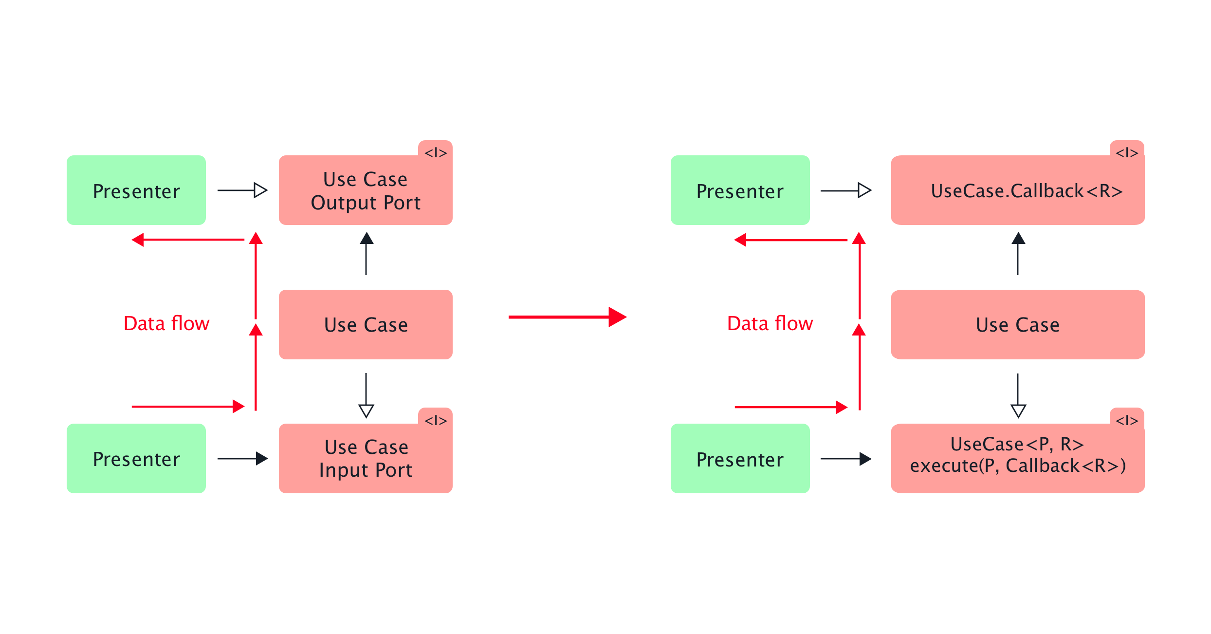 Android Architecture Part 4: Applying Clean Architecture on Android